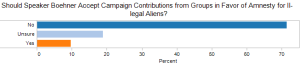 Should Speaker Boehner Accept Campaign Contributions from Groups in Favor of Amnesty for Illegal Aliens