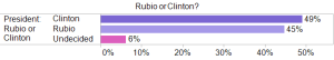 rubio or clinton