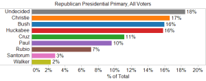 Republican Presidential Primary, All Voters