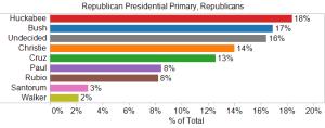 Republican Presidential Primary, Republicans
