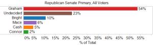 Republican Senate Primary, All Voters