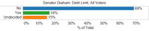 Senator Graham Debt Limit, All Voters