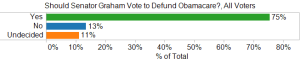 Should Senator Graham Vote to Defund Obamacare, All Voters