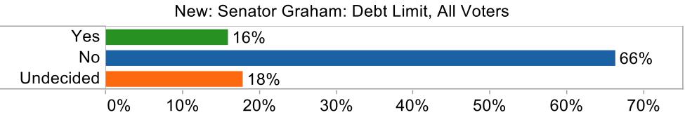graham debt limit new