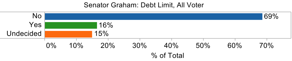graham debt limit