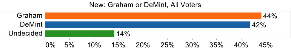 graham or demint new