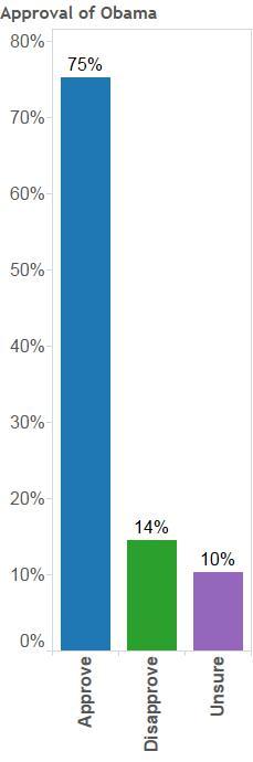 Approval of Obama