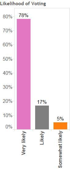 Likelihood of Voting
