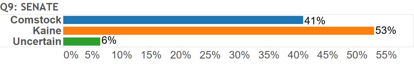 , Gravis Marketing 2017 Virginia Polling