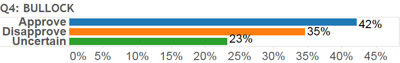, Current Montana Polling