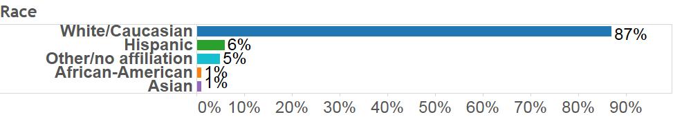 Current Montana Polling, Current Montana Polling, Gravis