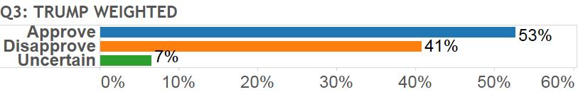 montana special election, Montana Special Election Poll