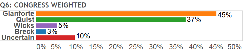 Montana Special Election Poll