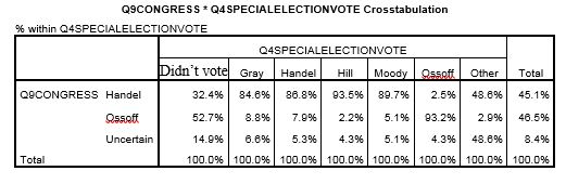 GA 6th Congressional Poll, Gravis Marketing GA 6th Congressional Poll, Gravis