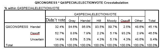 , Gravis Marketing GA 6th Congressional Poll