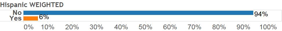 montana special election, Montana Special Election Poll, Gravis