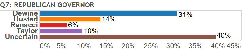 2018 ohio poll