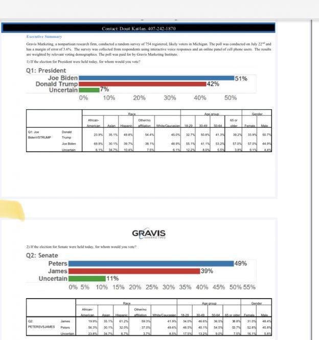Michigan Poll Results, Michigan Poll Results, Gravis